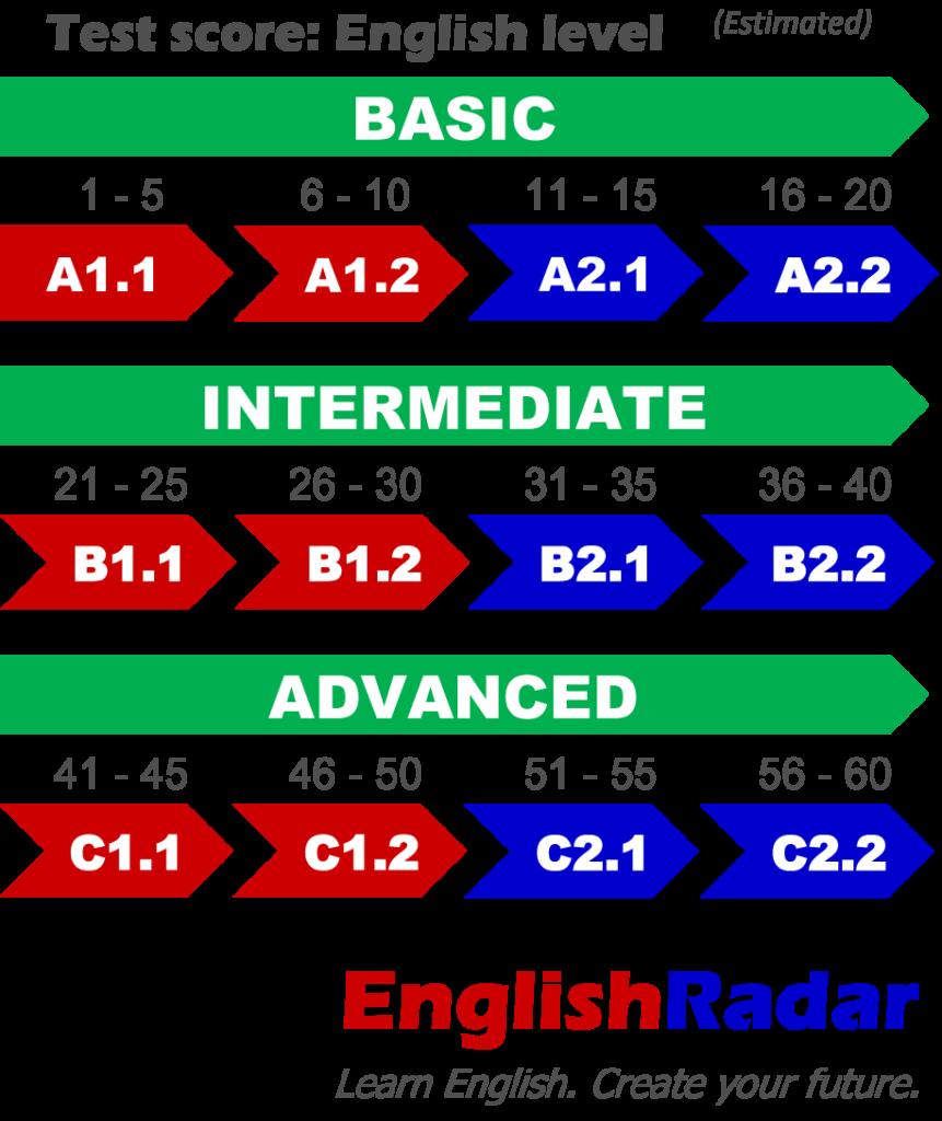 EnglishRadar English level test scores