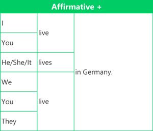 Affirmative Present simple