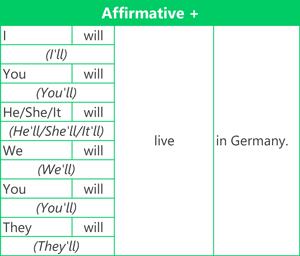 Future simple - Affirmative