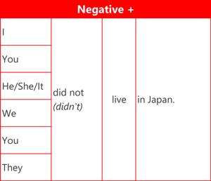Past simple - Negative
