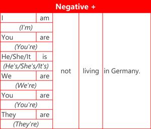 Present continuous - Negative