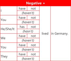 Present perfect simple - Negative