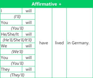 Future perfect simple - Affirmative