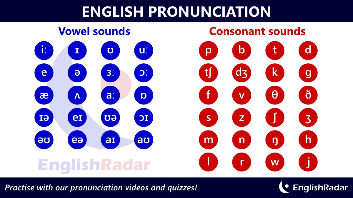 English Pronunciation Sounds Englishradar