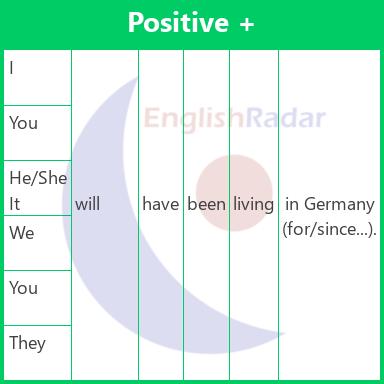 Future perfect continuous - Affirmative
