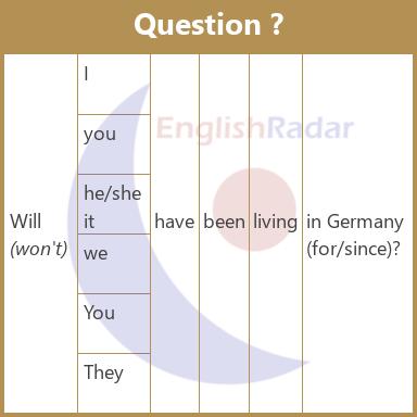 Future perfect continuous - Question